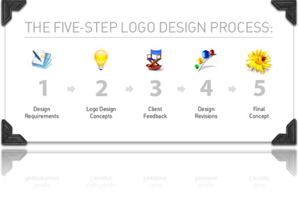 company logo design ideas. Your company#39;s logo will be